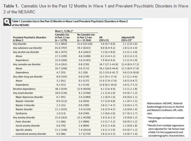 Addiction Cannabis - Cannabis Use and Risk of Psychiatric Disorders