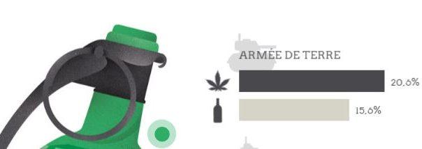 L'armée est-elle plus exposée aux addictions?