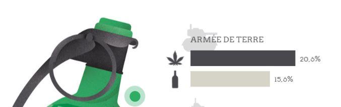 Addiction Alcool - L'armée est-elle plus exposée aux addictions?