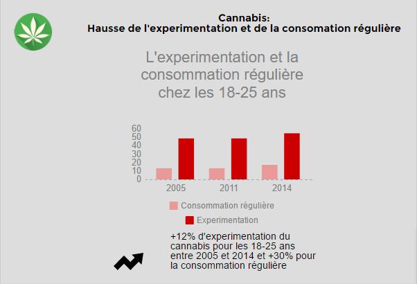 Addiction Alcool - DROGUES / Consommation de tabac, alcool et cannabis chez les 18-25 ans : un baromètre de plus en plus inquiétant