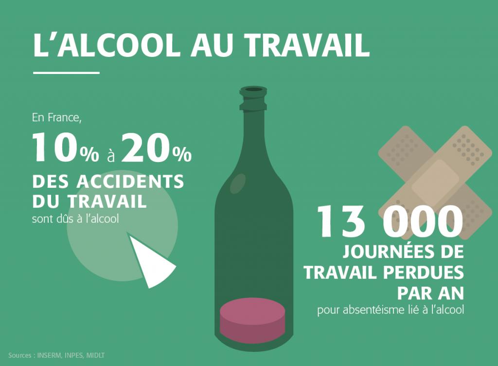 Addiction Alcool - Risque alcool et santé au travail : étude de repérage et d'intervention auprès de 2060 salariés (INPES)