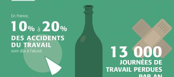 Risque alcool et santé au travail : étude de repérage et d'intervention auprès de 2060 salariés (INPES)