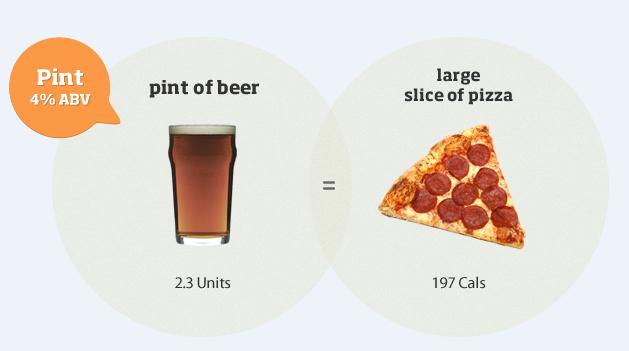Addiction Alcool - La connaissance du nombre d'unités standards et de calories contenues dans les boissons alcoolisées n'aurait pas d'influence pas sur la consommation.