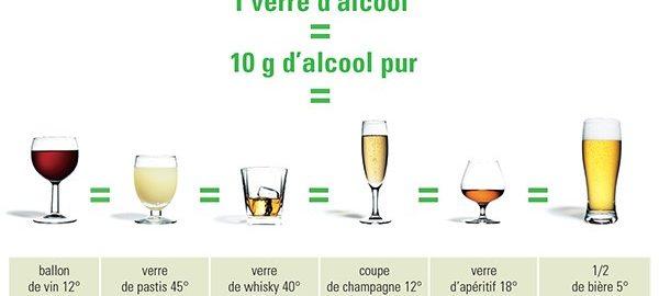Consommer plus de 10 verres d'alcool par semaine augmente la mortalité et le risque de pathologies cardiovasculaires : une étude du Lancet