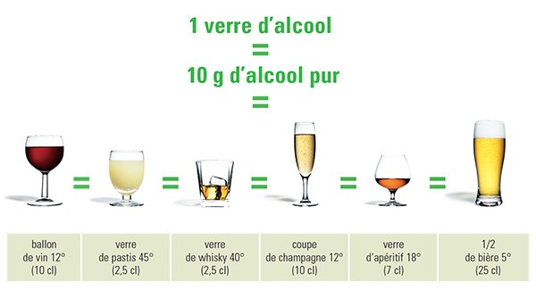 Addiction Alcool - Consommer plus de 10 verres d'alcool par semaine augmente la mortalité et le risque de pathologies cardiovasculaires : une étude du Lancet