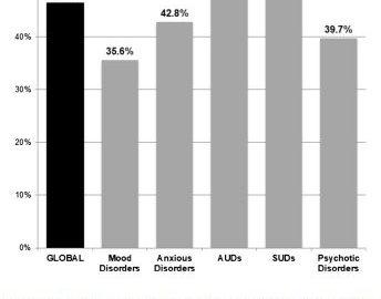 Parmi l'ensemble des troubles mentaux en France, les troubles addictologiques sont ceux associés avec le plus faible taux d'accès vie-entière à une prise en charge médicale