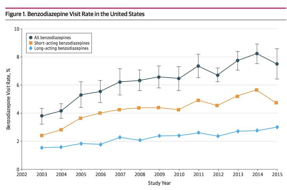 Addiction Autres drogues - Les prescriptions ambulatoires de benzodiazépines ont doublé entre 2003 et 2015 aux États-Unis, retrouve une étude du JAMA Network