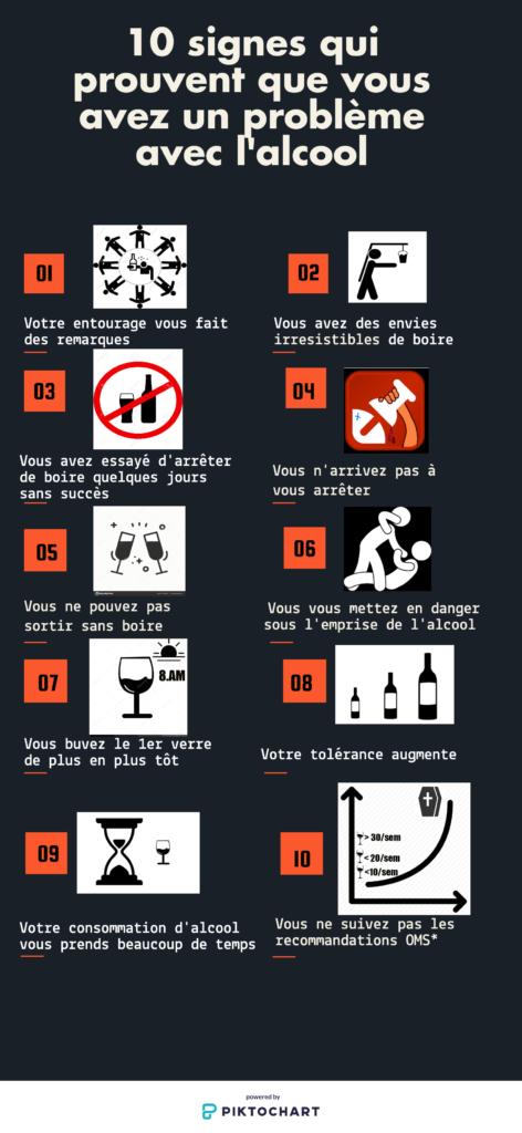Addiction Alcool - Infographie : 10 signes qui prouvent que vous avez un problème avec l'alcool