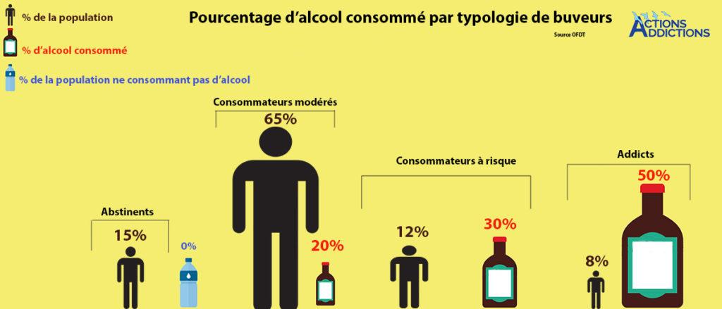 Addiction Alcool - Alcool : une révolution dans la perception des normes de consommation en France