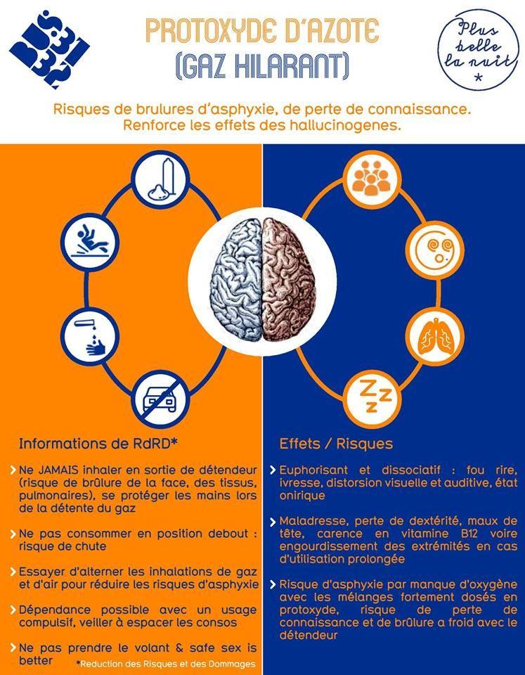 Addiction Autres drogues - Infographie : tout savoir sur le protoxyde d'azote